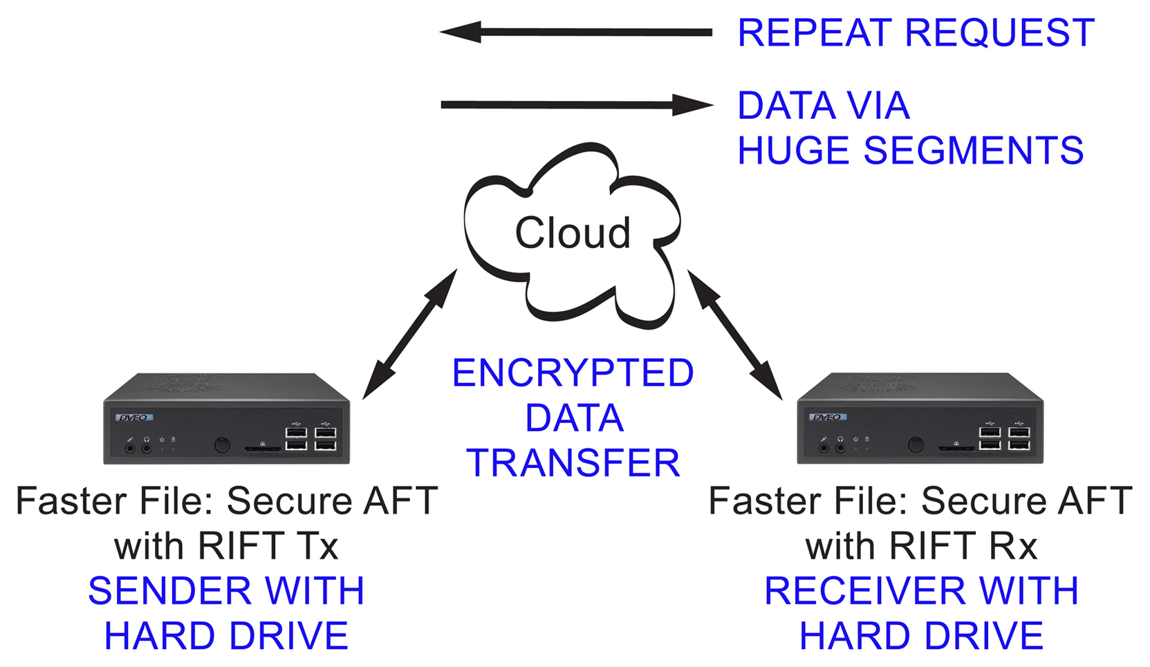 Faster File Secure AFT with RIFT